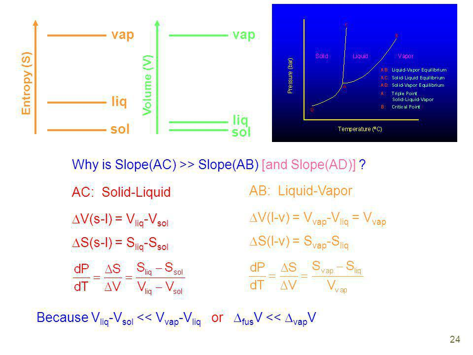 Why is Slope(AC) >> Slope(AB) [and Slope(AD)]